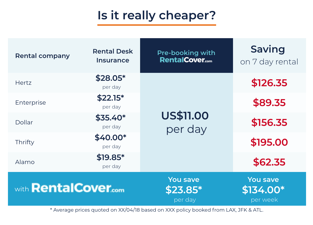 car-rental-insurance-compared